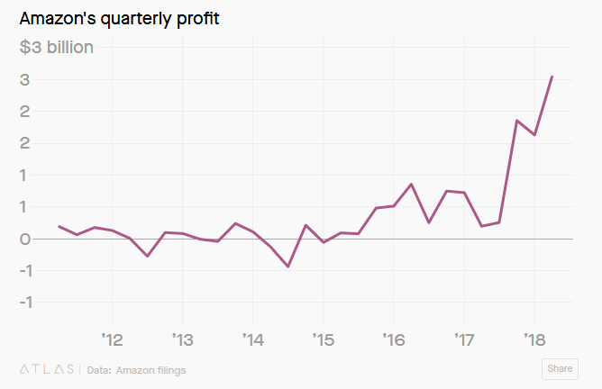 Amazon's quarterly profits